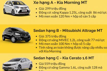 Những mẫu ô tô rẻ nhất phân khúc gia đình bạn nên biết trước khi